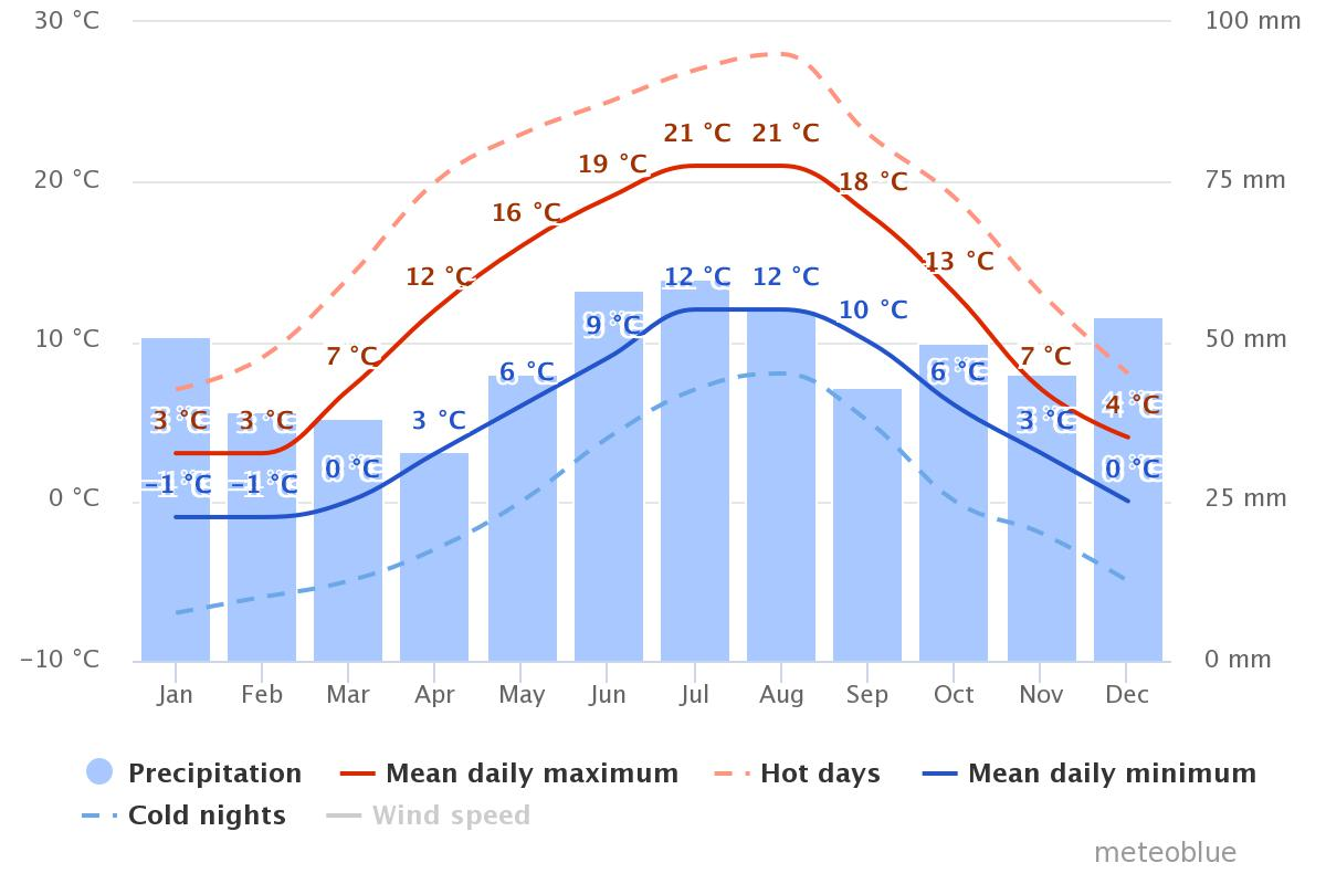 chart showing average temperatures and monthly rainfall in Copenhagen, Denmark